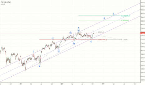 UKX: FTSE100 - more upside