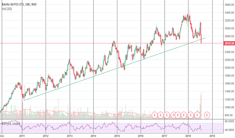 BAJAJ_AUTO: Breaking Support!