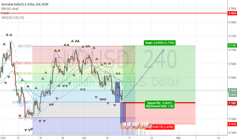 AUDUSD: AUD/USD long position based on Fibo retracement at 78.6 level