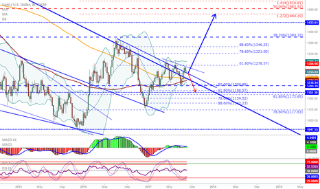 XAUUSD: XAU/USD (Gold): Another small move down or a big move up...