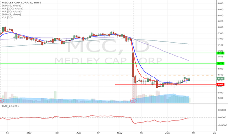 MCC: MCC - Fallen angel type of Long from $6.36 to $7.13
