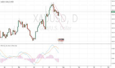 XAUUSD: Short trend for gold