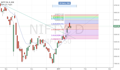 NIFTY: NIFTY still running with STEAM