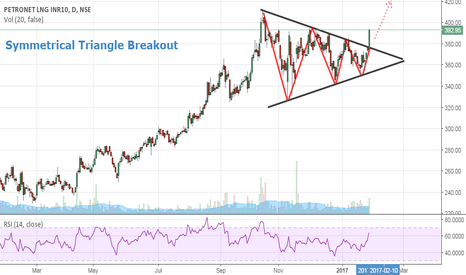 PETRONET: Petronet- Symmetrical Triangle Breakout- Buy Setup