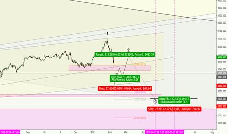 SHCOMP: SHCOMP***A Guidance to buy SHA stocks