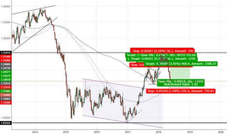 EURUSD: Can we hit 1.21? EUR/USD long