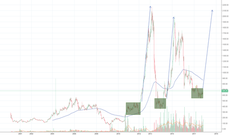 WOCKPHARMA: WOCKPHARMA - Will the history repeat?
