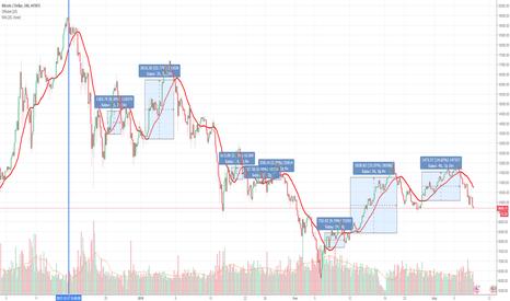 BTCUSD: Стабильная торговля по MA на падающем рынке BTCUSD x2 за 2,5 мес