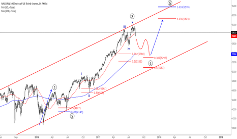 NAS100: Nasdaq100 Top is observed