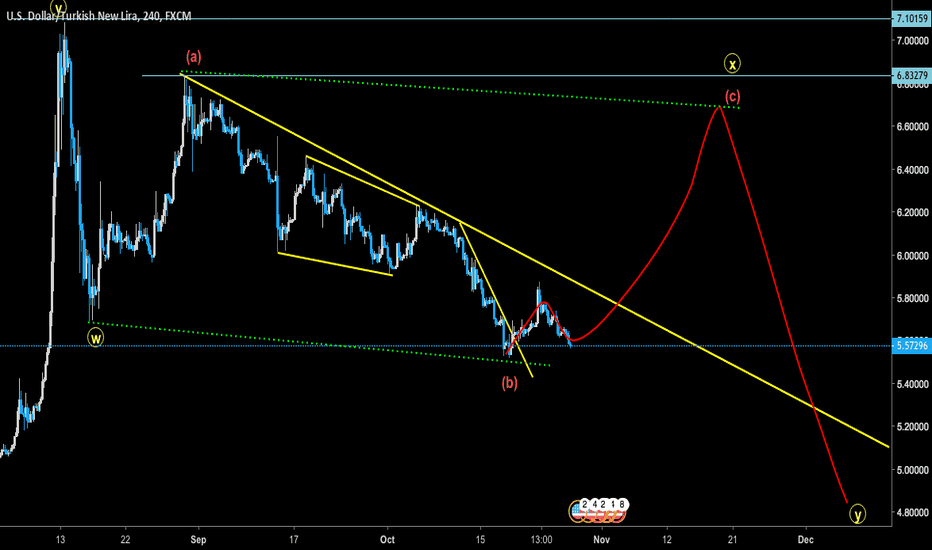 USDTRY: USDTRY - Long for completion of larger degree flat