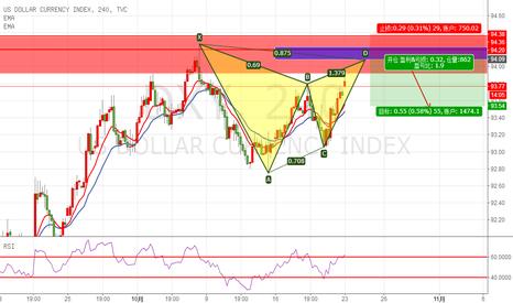 DXY: 美元指数中期震荡,短期高空