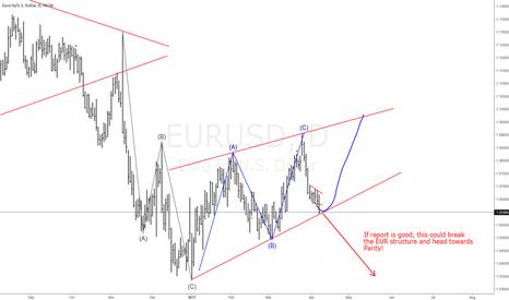 EURUSD: #EURUSD Buy!