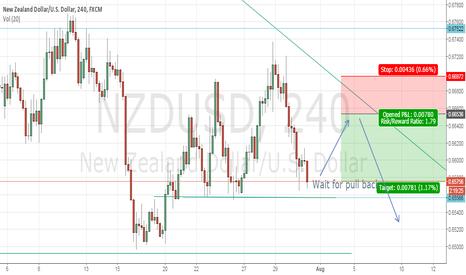 NZDUSD: Short NZDUSD **My trading ideas **