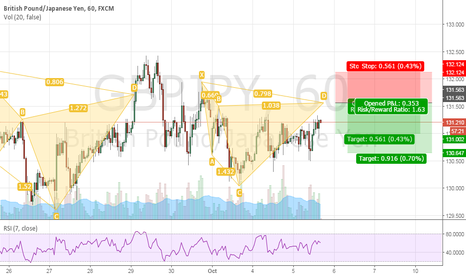 GBPJPY: GBPJPY POTENTIAL CYPHER PATTERN 1H