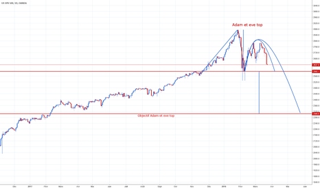SPX500USD: Adam et eve top, figure baissière, bearish pattern.