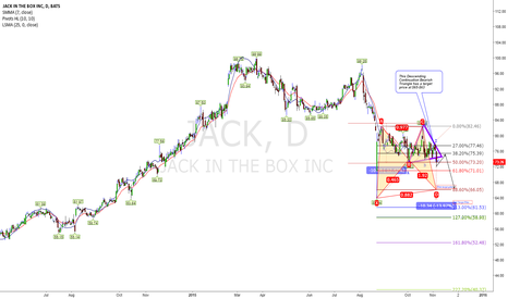JACK: Descending Continuation Bearish Triangle With TP $64