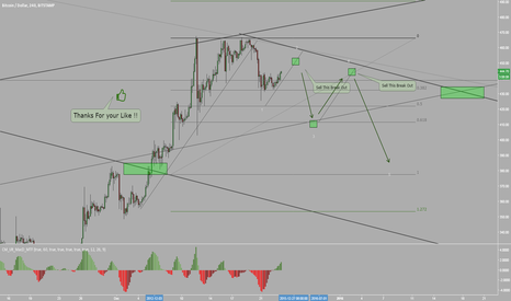 BTCUSD: BTCUSD it can be a nice range to Trade