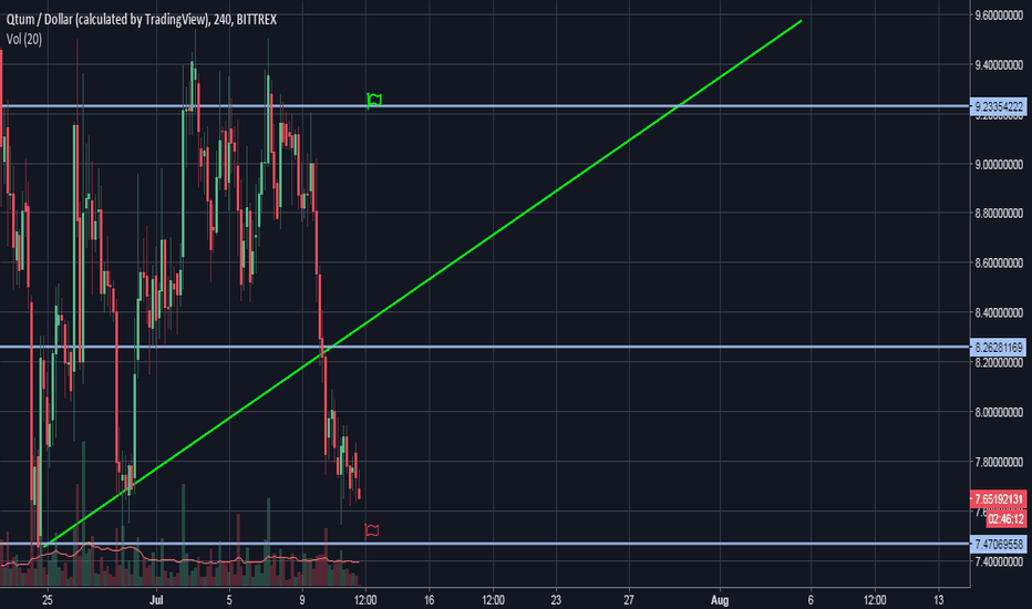 QTUMUSD: QTUM/USD June's Lows Almost Reached