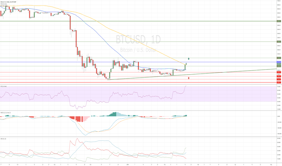 BTCUSD: Crypto - Summer Is Coming!