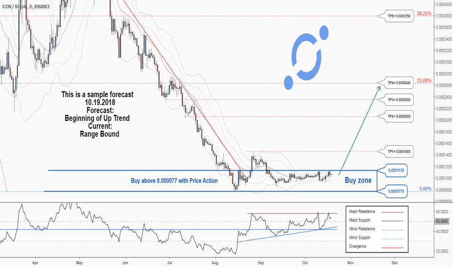 ICXBTC: There is a possibility for the beginning of an uptrend in ICXBTC