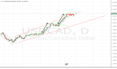 USDCAD: Possible Congestion