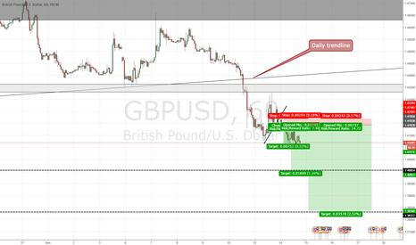 GBPUSD: GBP USD short 1H