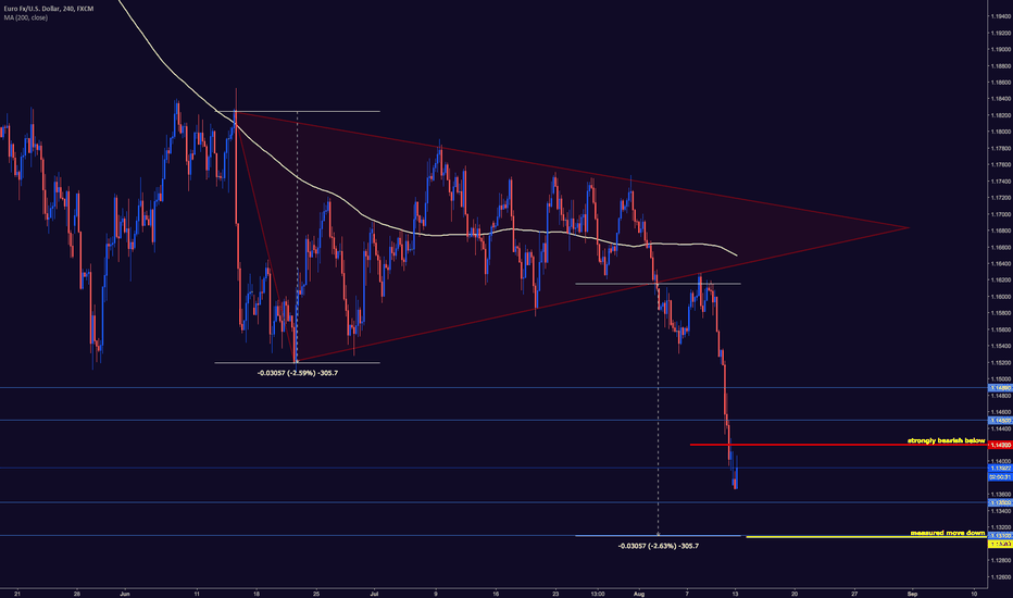 EURUSD: EURUSD STRONGLY BEARISH BELOW 1.1420