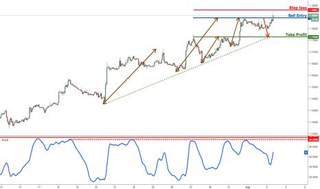 EURUSD: EURUSD dropping perfectly from our selling area, remain bearish