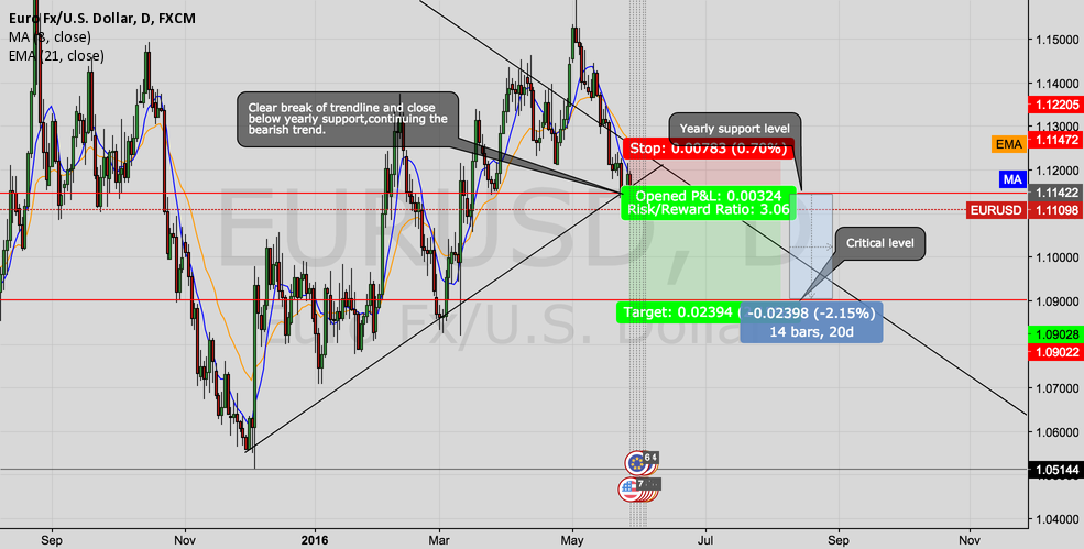 EURUSD DAILY ANALYSIS