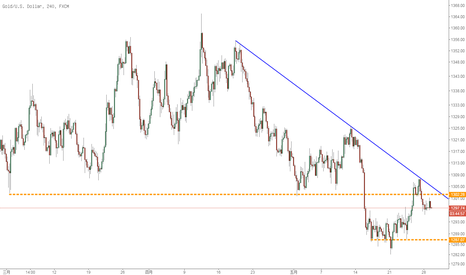 XAUUSD: 黃金依舊受到下降趨勢線壓制,短期關注兩價格關口