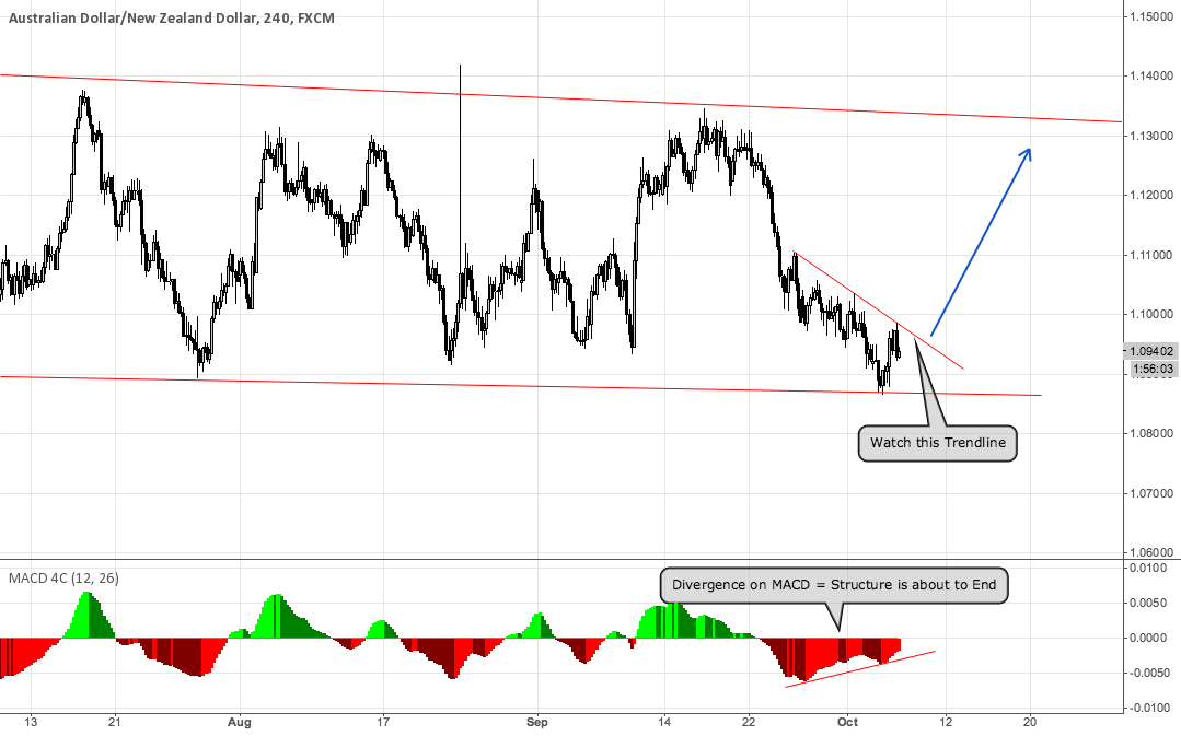AUDNZD - Watch this Trendline