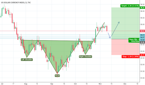 DXY: H&S