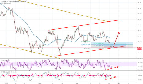 DXY: USDollar Index Placed a bottom from where to retrace FOMC move