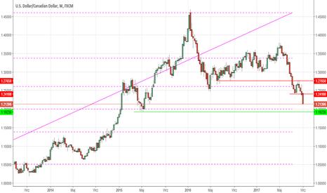 USDCAD: Kanadyjski bank centralny (BoC) robi milowy krok - USDCAD
