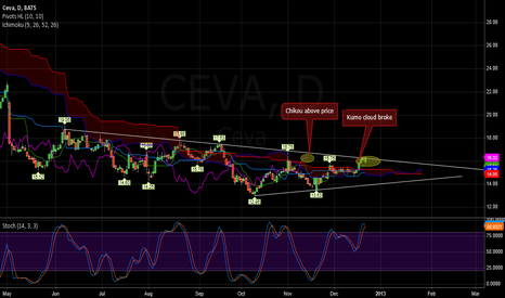 CEVA: Broke Cloud