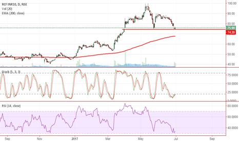 RCF: https://www.tradingview.com/chart/IhdPkpq9/