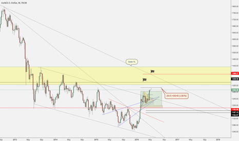 XAUUSD: Updated Gold Outook