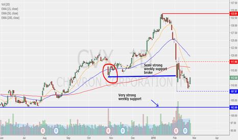 CVX: Chevron analysis