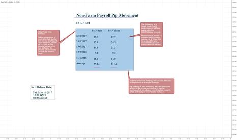 EURUSD: [EUR/USD] Non-Farm Payroll Short Term Pip Movement