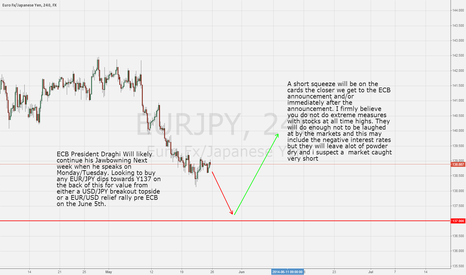 EURJPY: EUR/JPY buying into Jawbowning moves by Draghi