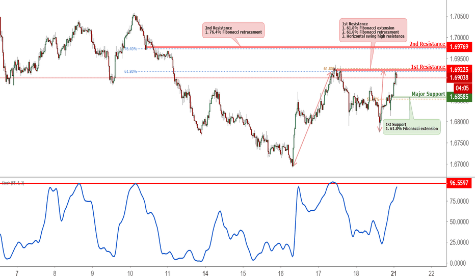 EURNZD: EURNZD Approaching Resistance, Potential Reversal