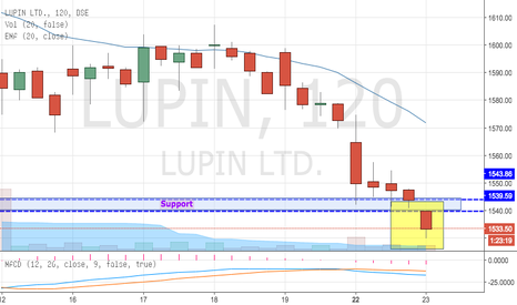 LUPIN: Lupin Breaking out Crucial Support Levels (Sell)