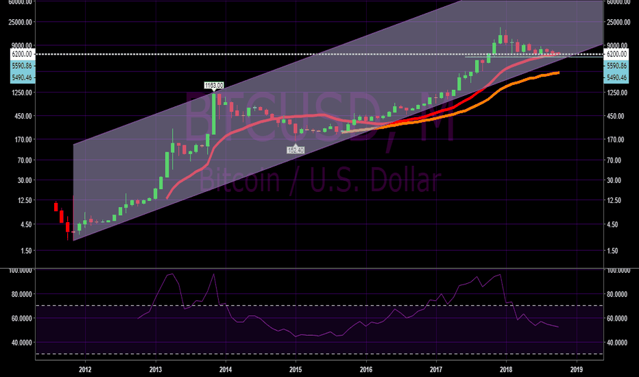 BTCUSD: Will bitcoin respect this all time trend line?