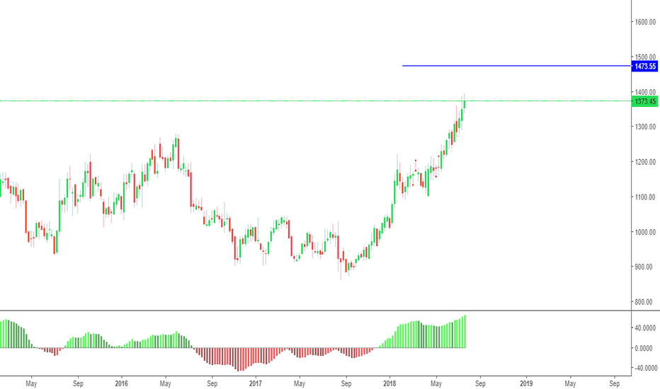 INFY: Long Continuation