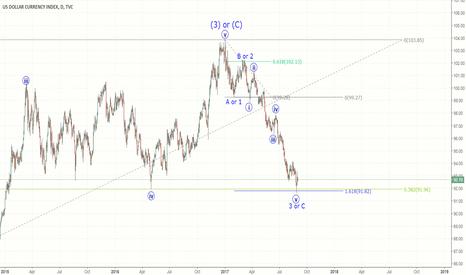 DXY: Dollar rally?