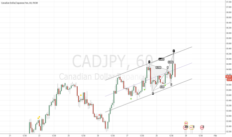 CADJPY: Is cad jpy reversing?