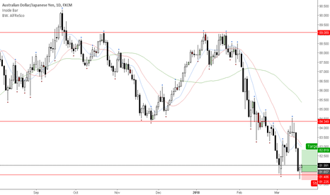 AUDJPY: Pin bar reversal