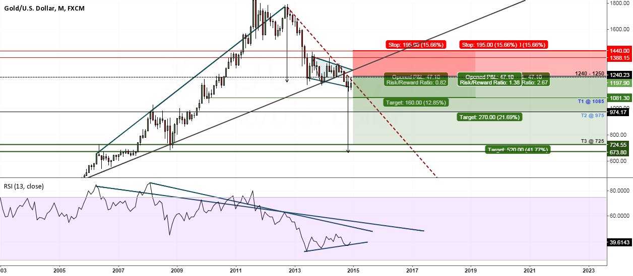 Gold - Long term short position (Monthly Charts)