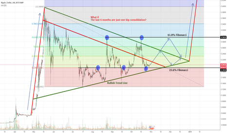 XRPUSD: Ripple long term consolidation based on Fibonacci and trend line