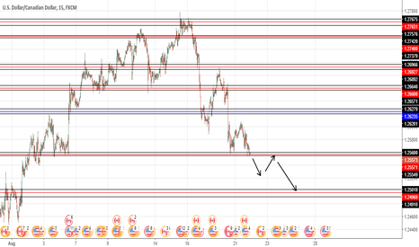 USDCAD: USDCAD STILL FAVOR FOR SHORT.